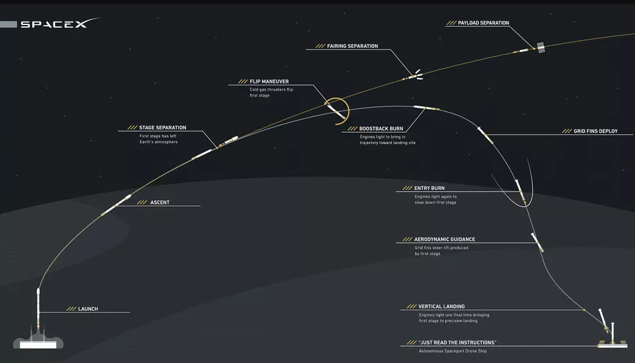 Diagrams of SpaceX Falcon 9 rocket and landing process