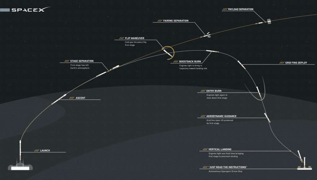 SpaceX Launch and Landing Trajectory