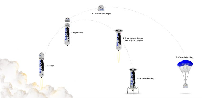 Blue Origin Launch and Landing Trajectory