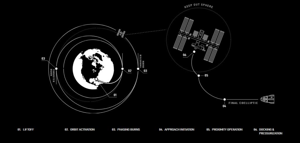 Crew-1 Flight plan schematics.